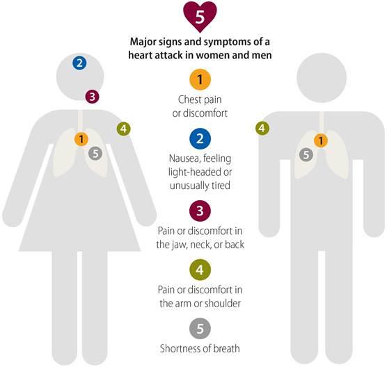 Que.com - Symptoms of a Heart Attack